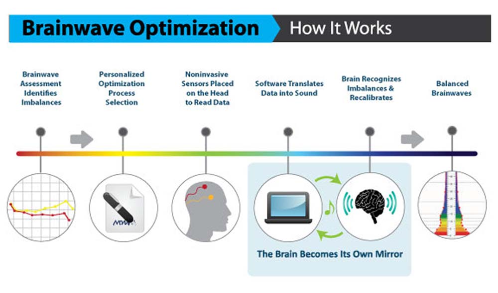 Graphic - how does brainwave optimization work